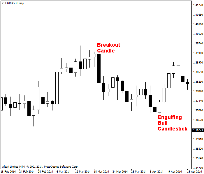 Candlestick chart with patterns