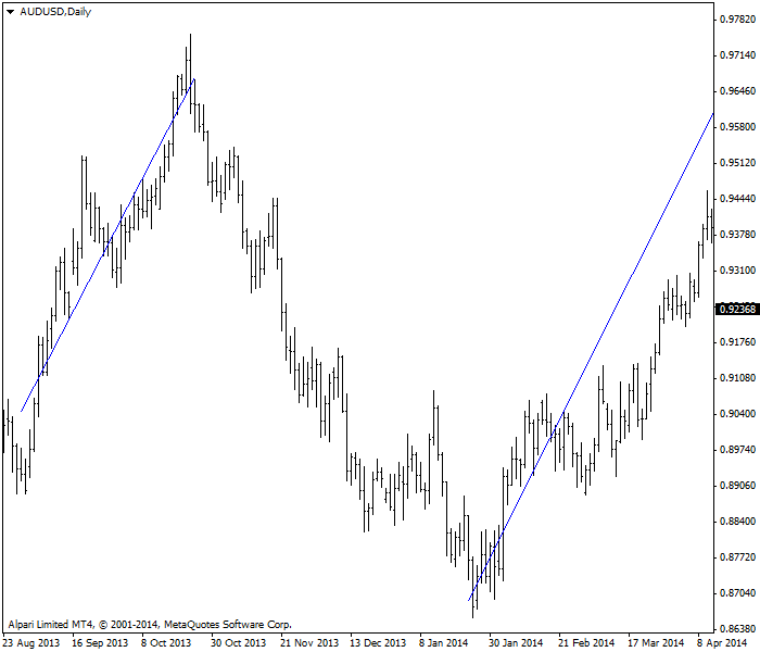 Linear regression line on AUD/USD @ D1