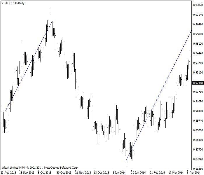Línea de regresión lineal en AUD/USD @ D1