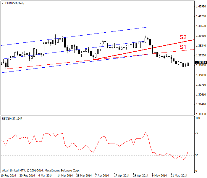 Linear regression channel with RSI