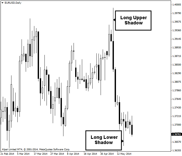 Example of long candlestick shadows