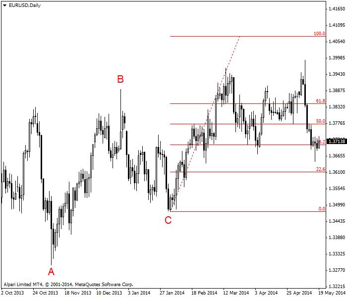 Ejemplo de extensiones Fibonacci