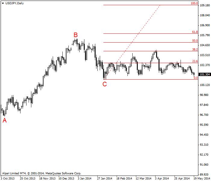 USD/JPY avanzando lateralmente