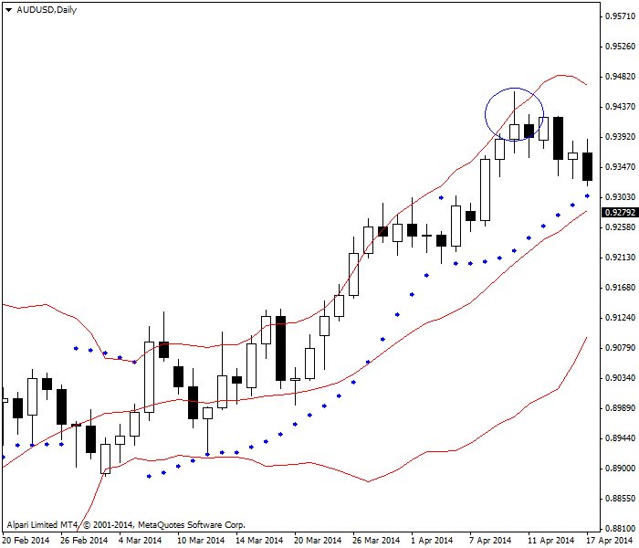 Parabolic SAR with Bollinger bands