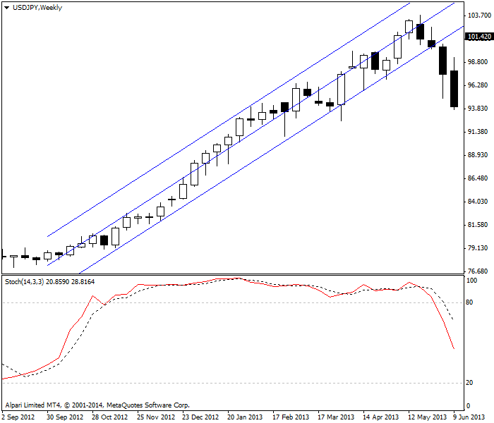 Stochastic oscillator on USD/JPY