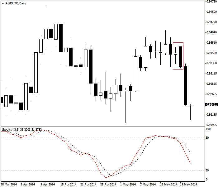 Stochastic oscillator and bearish engulfing