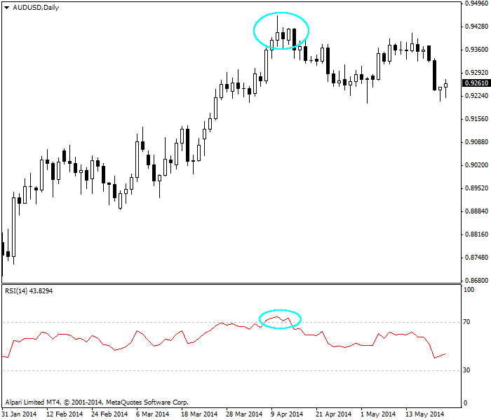 RSI - overbought