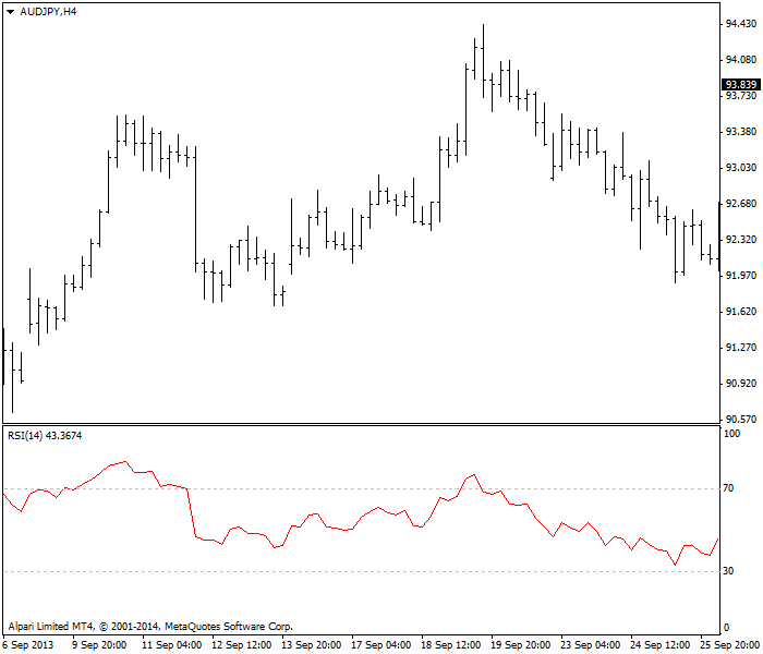 RSI - failure swing