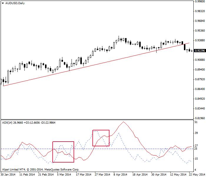 ADX con un cruce +DI