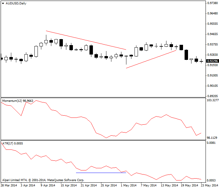 ATR and Momentum