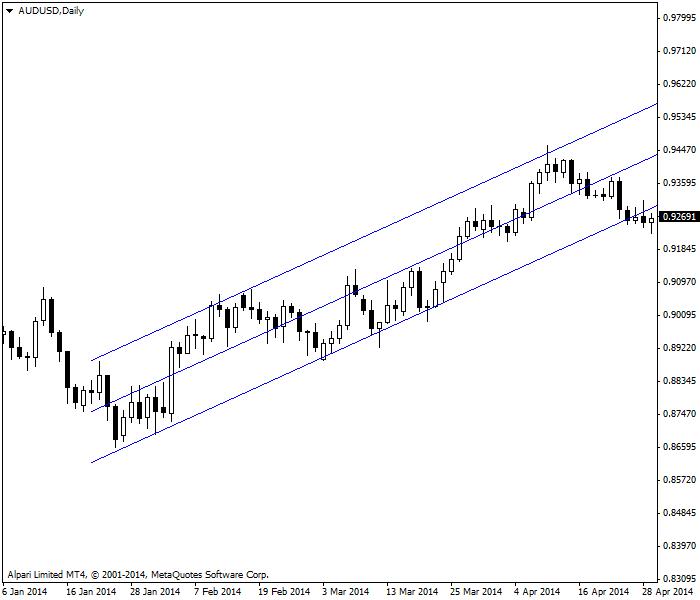 趋势市场与线性回归通道