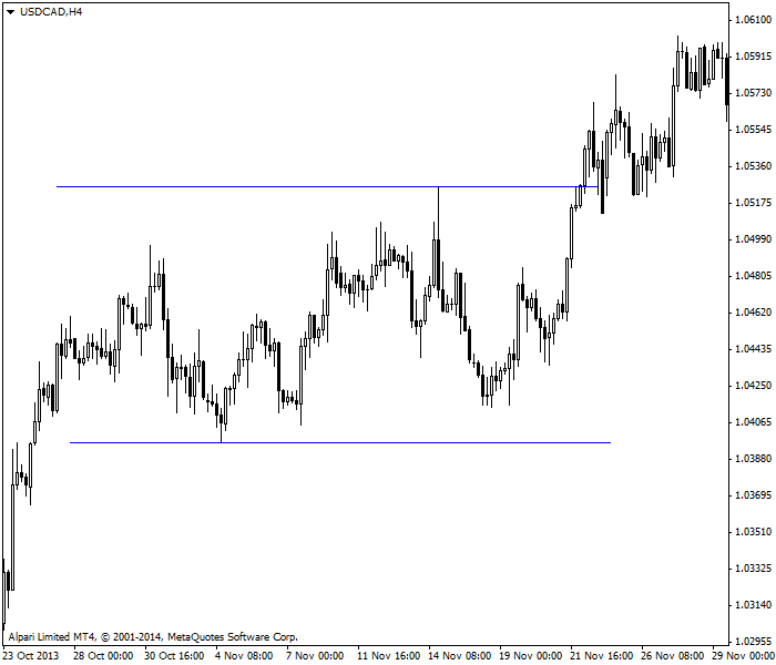 区间震荡市场