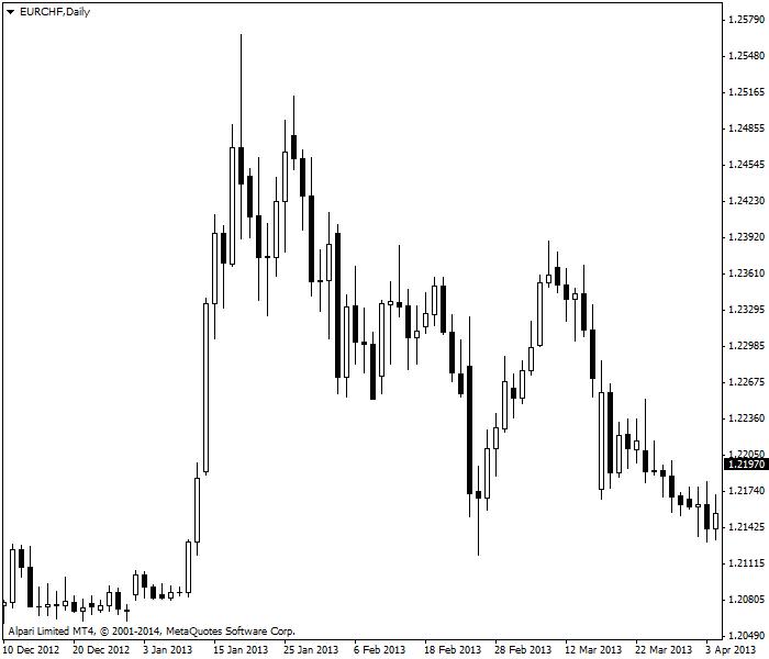 Volatile market