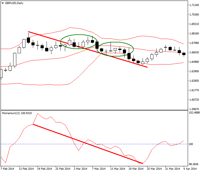 Pullback with Bollinger Bands and Momentum indicators