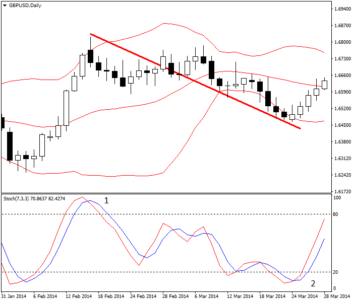 Pullback with Stochastic indicator