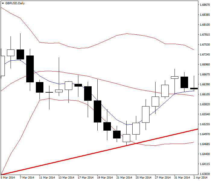 Pullback with break of moving average