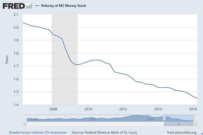 Velocidad de la M2 Masa Monetaria