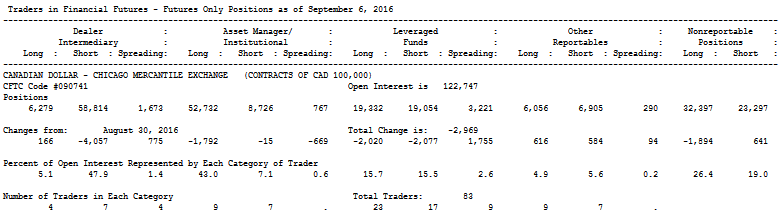 COT - Disaggregated Report