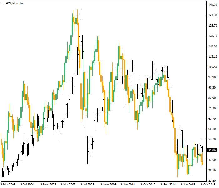 Oil vs. EUR/USD Correlation - Monthly Chart
