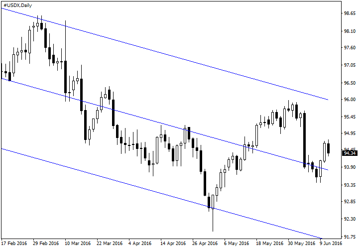 USDX Downtrend in 2016