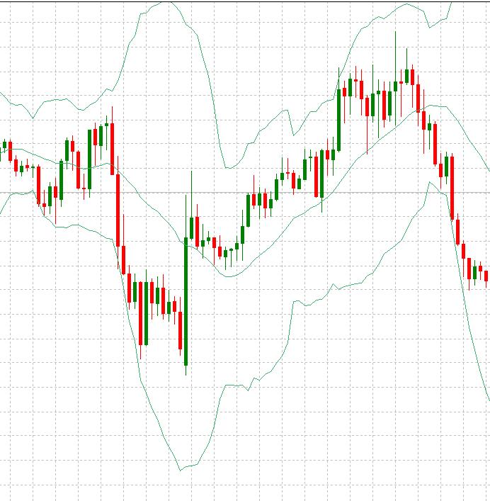 eksponentinės bollinger juostos mt4 sėkmingiausios dienos prekybos strategijos