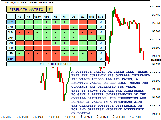 GBP/JPY - Strength Matrix with Color-Coded Cells