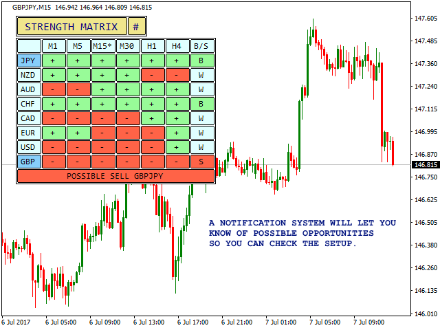 Currency Strength Matrix Interface - Notification System