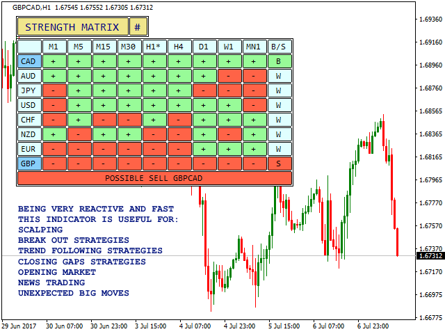 GBP/CAD - Currency Strength Trade Signal Based on Matrix