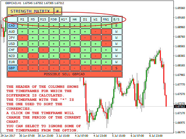 Currency Strength Matrix Interface - Timeframes Explained