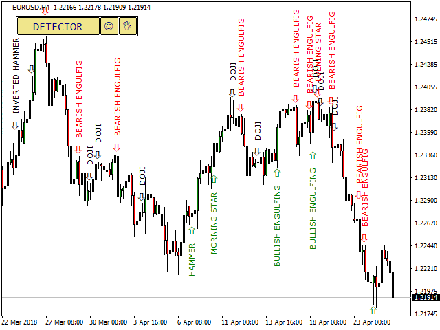 Example of Candlestick Pattern Indicator for MT4 and MT5