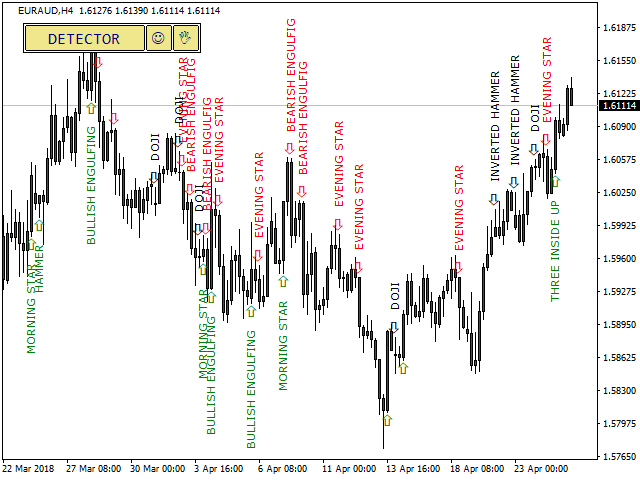 Another Example of Candlestick Pattern Indicator for MT4 and MT5 with Some Patterns Detected
