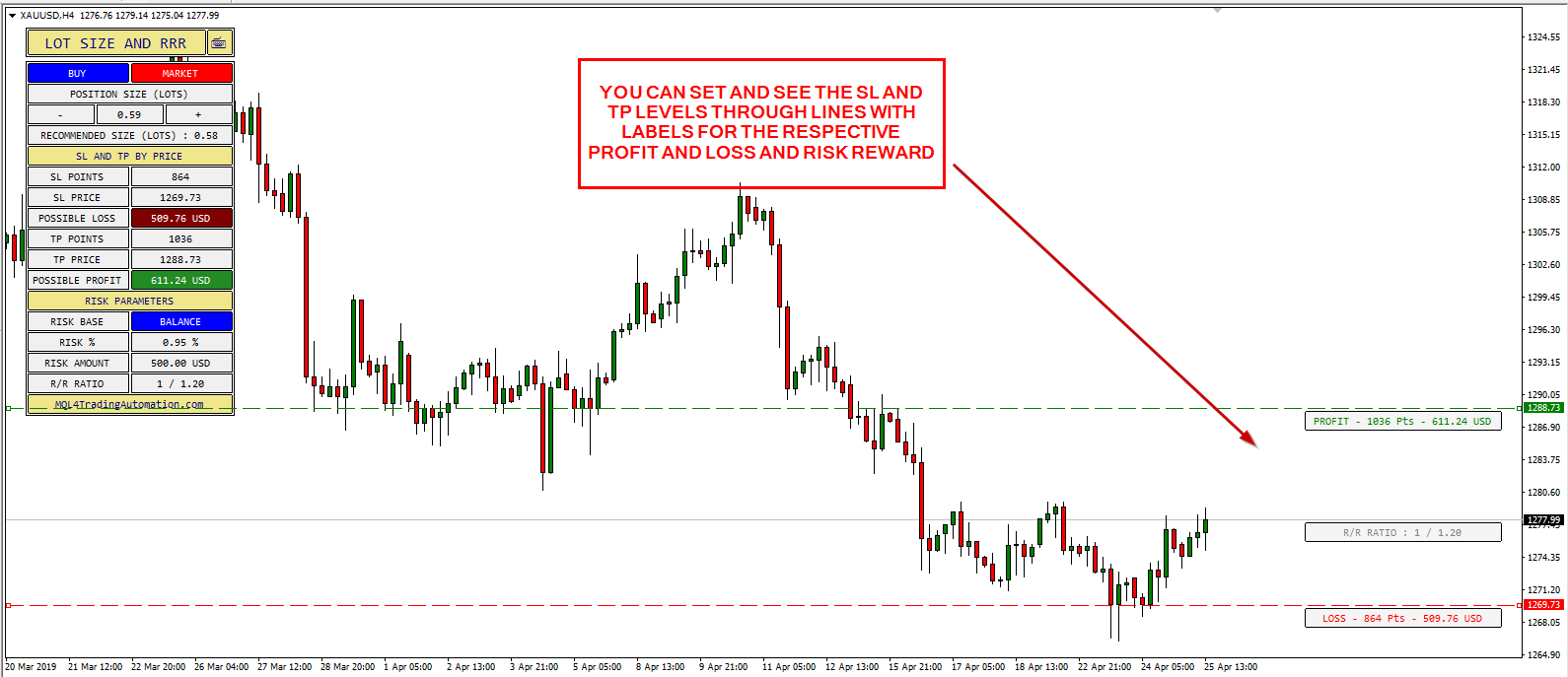 You Can Set and See the SL and TP Levels Through Lines with Labels for the Respective Profit and Loss, and Risk-to-Reward