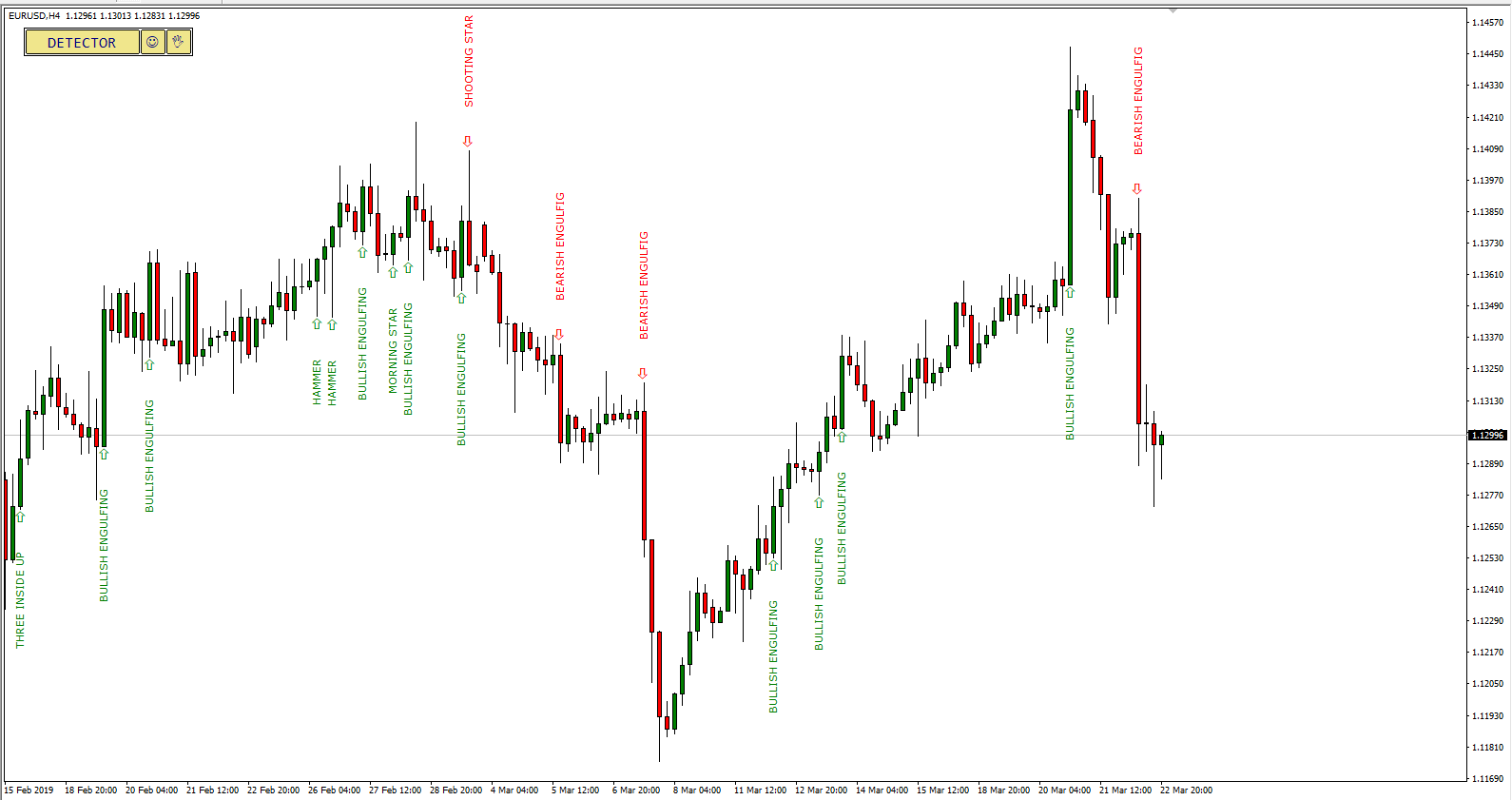 MT4 Candlestick Pattern Indicator Detecting Formations on EUR/USD Chart