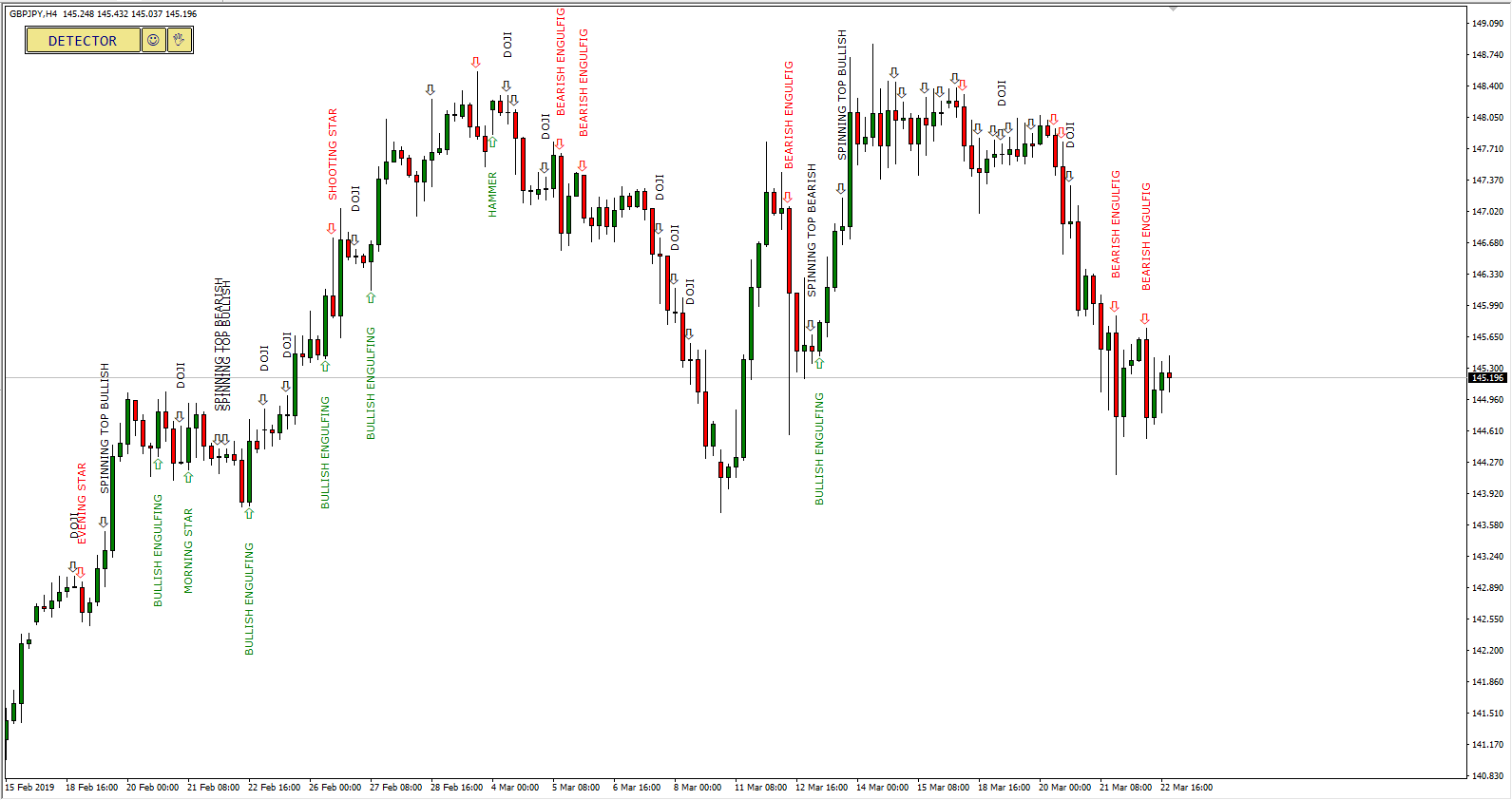 MT4 Candlestick Pattern Detector Indicator on GBP/JPY Currency Pair