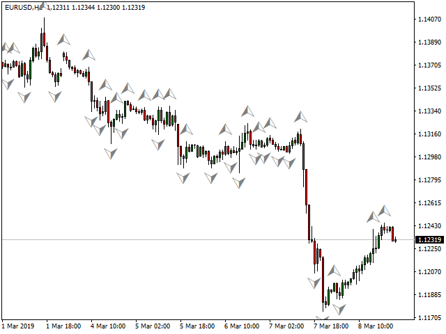 Example of Fractal Indicator Arrows