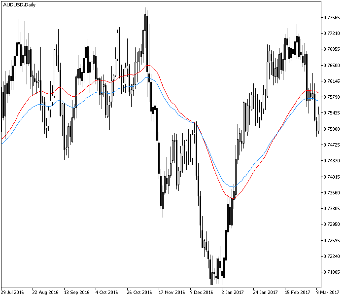 3rd Generation Moving Average Indicator Example MetaTrader Chart