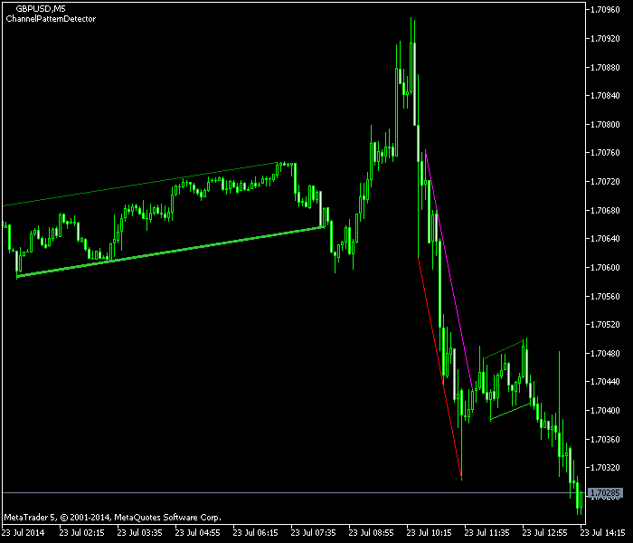 Channel Pattern Detector Indicator Example MetaTrader Chart