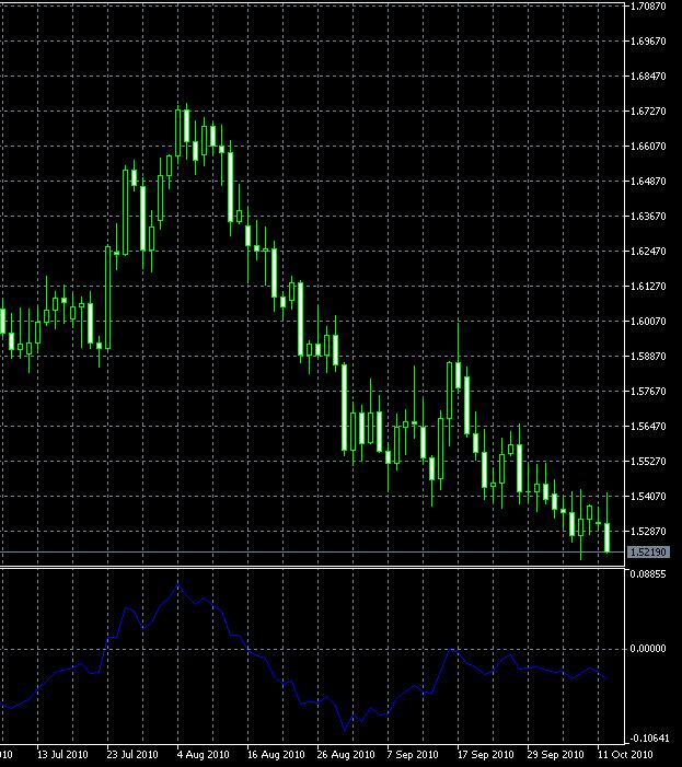 Detrended Price Oscillator — MetaTrader Indicator
