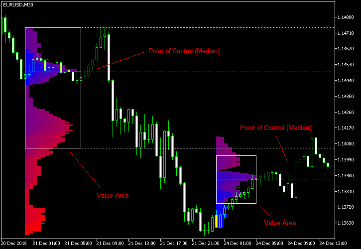 Market Profile — MetaTrader Indicator