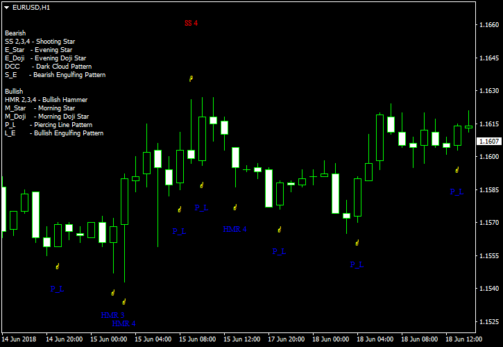 Pattern Recognition Master 指标样本 MetaTrader 图表