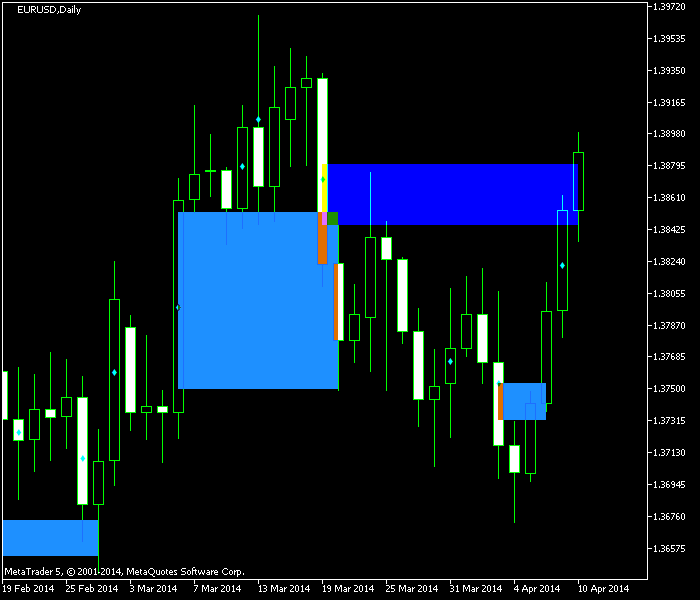 WRB Hidden Gap Indicator - Example MetaTrader Chart - Wide Range Bars