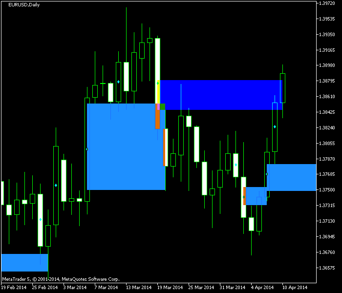 WRB Hidden Gap Indicator - Example MetaTrader Chart - Wide Range Bodies
